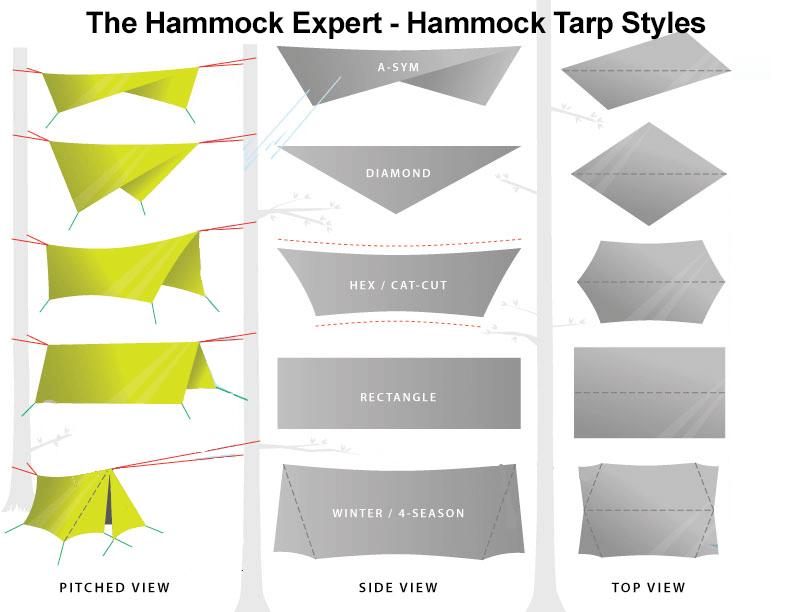 Criteria For Evaluation Of Hammock Tarps